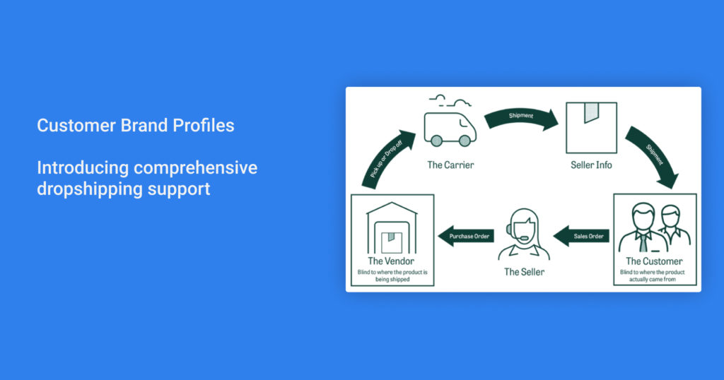Customer Brand Profiles
