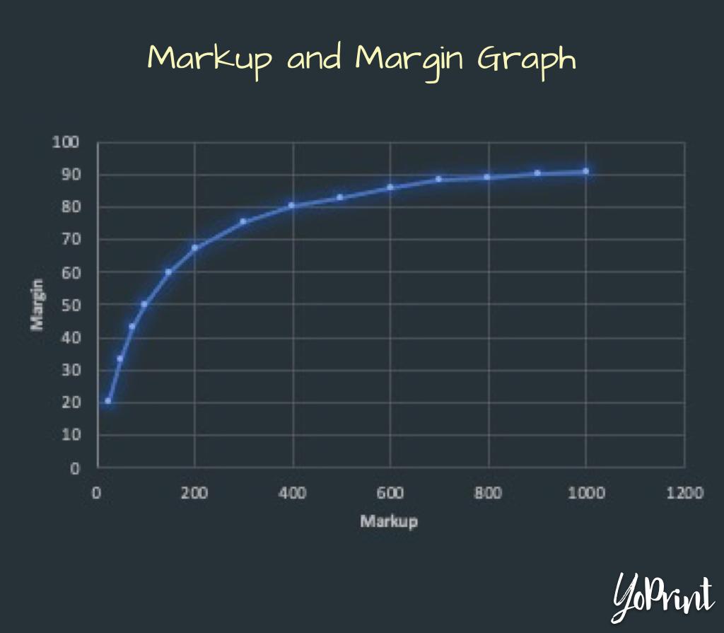 YoPrint Markup and Margin Relationship Graph