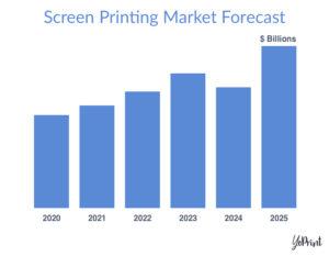 YoPrint Screen Printing Market Forecast