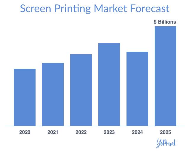 YoPrint Screen Printing Market Forecast v1.0