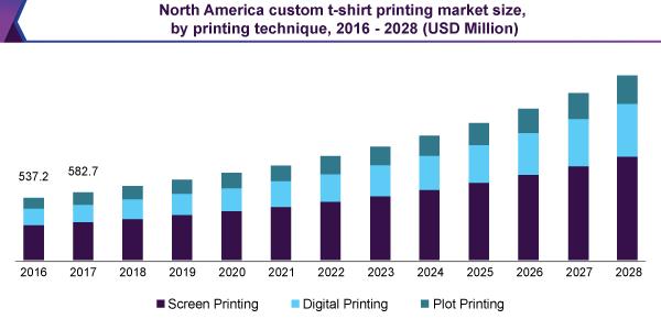 north america custom t shirt printing market 1