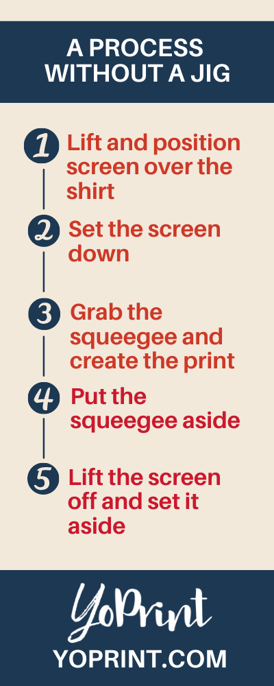 A process without a jig
